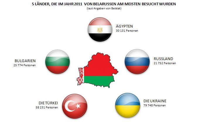 botschaft weißrussland berlin